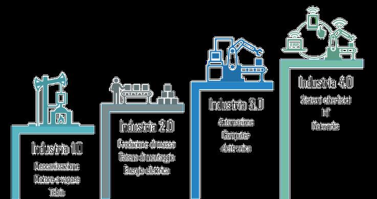 Industria 4.0 Decreto Crescita Digitalizzazione